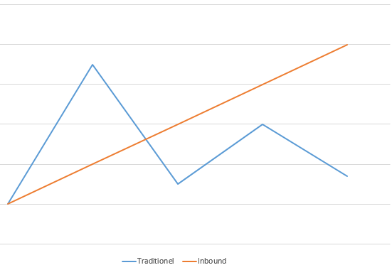 traditionel vs. inbound marketing vækst
