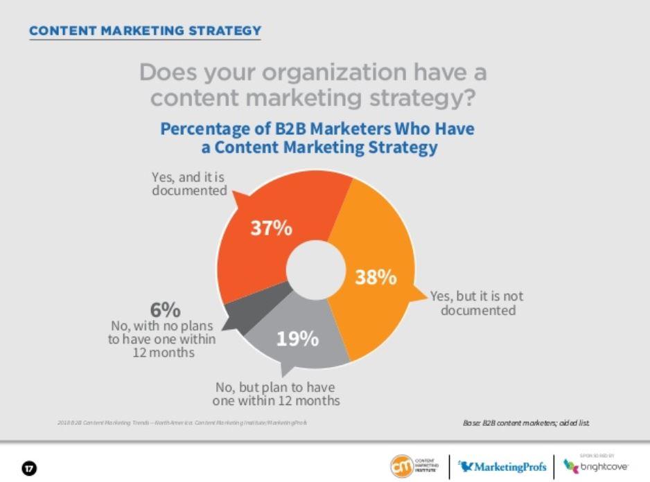 b2b content marketing strategi - undersøgelse fra 2019