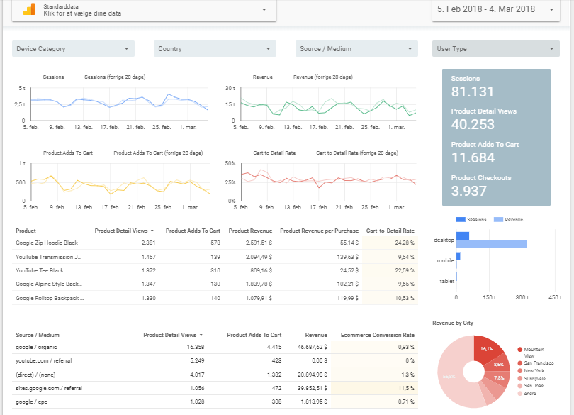 datastudio dashboard