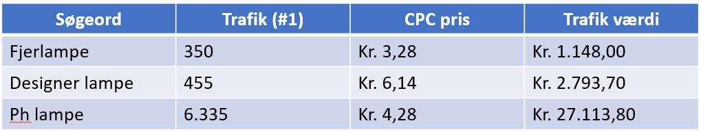 cpc og seo værdi