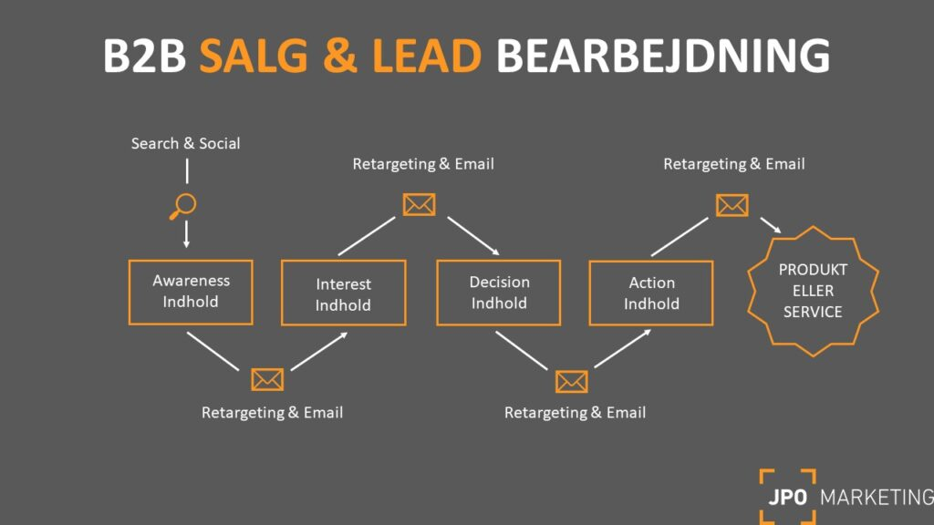 model for b2b salg og leadgenerering