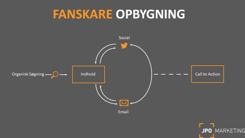 content model til opbygning af fanskare