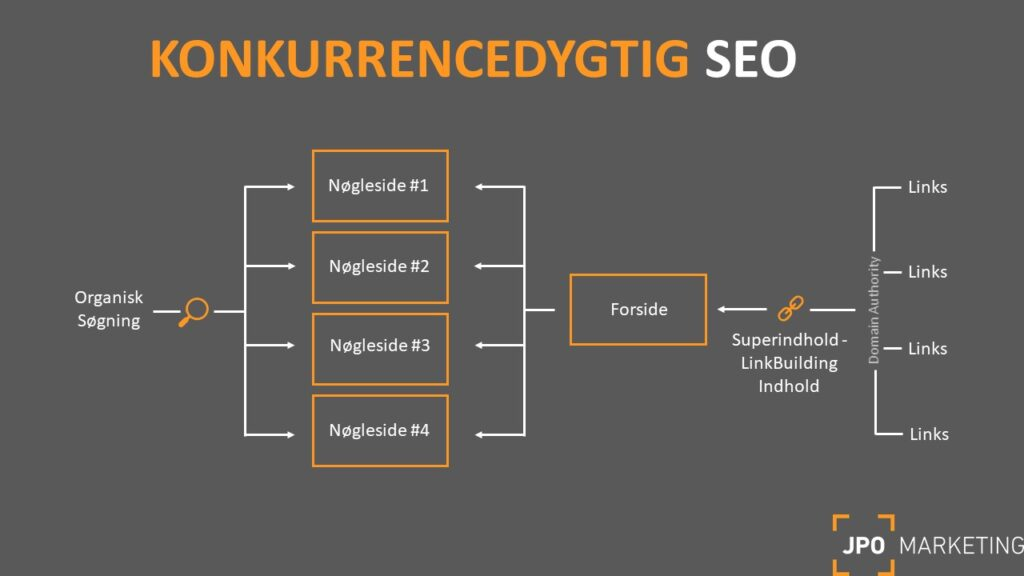 content marketing model for konkurrencedygtig seo