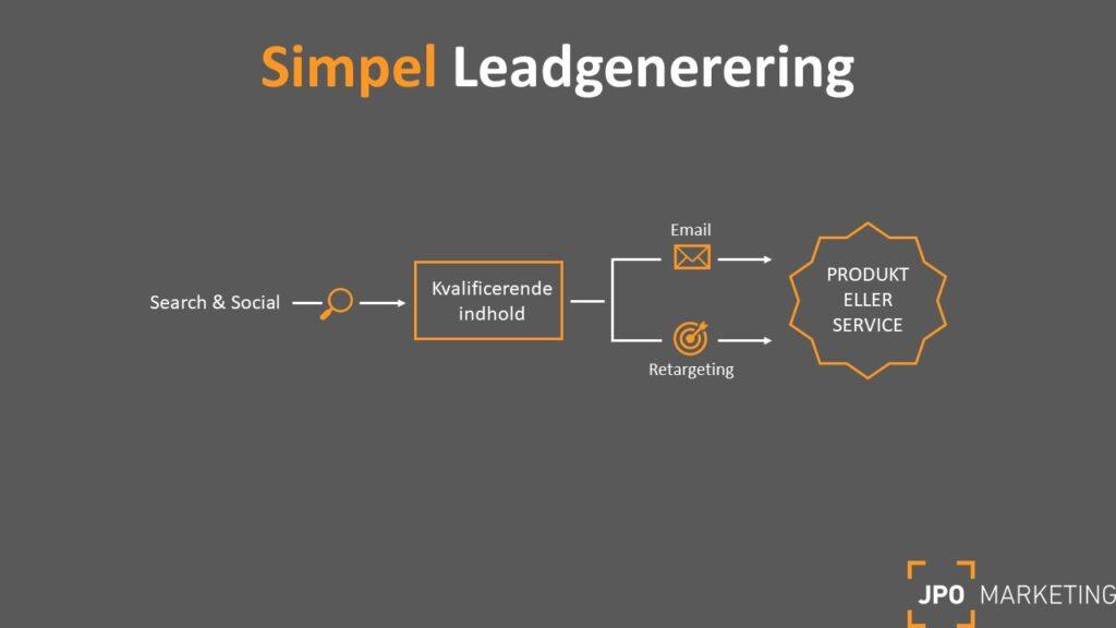 simpel leadgenerering model