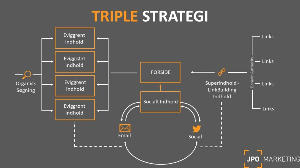 triple strategi for seo og content marketing