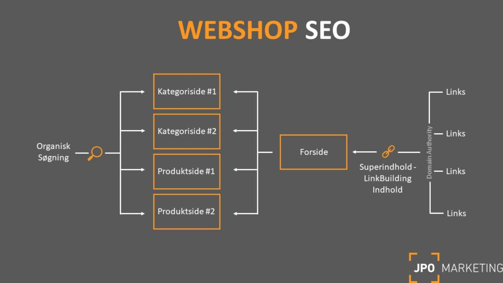 webshop content marketing og seo model